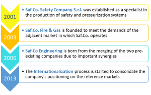 Safco Engineering History